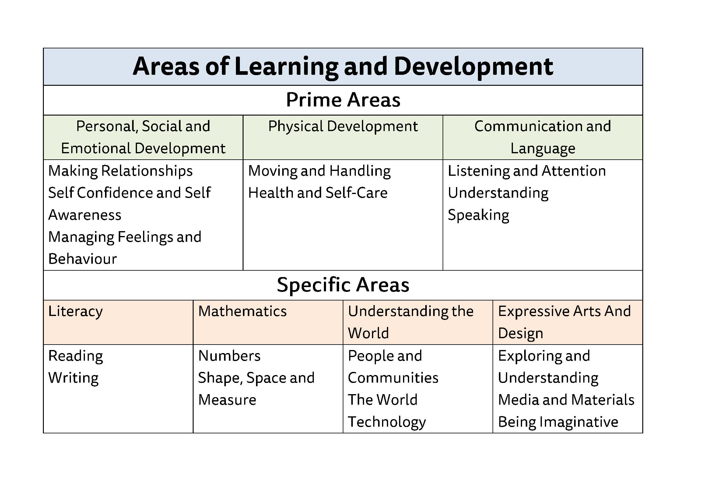 areas in the early years foundation stage Areas of learning at foundation stage language and literacy including talking and listening,  learning through play in the early years, resource book 515 mb.